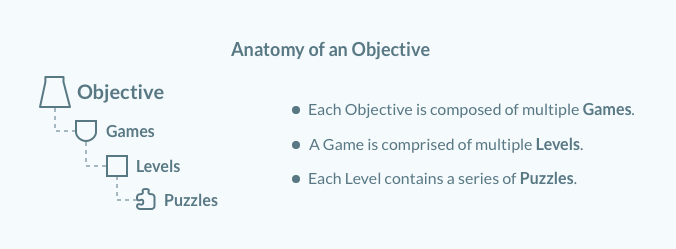 Anatomy_of_an_Objective__2_.png